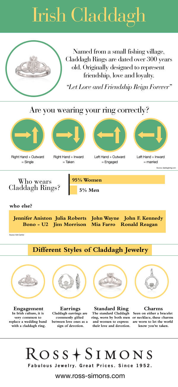Irish Claddagh Infographic